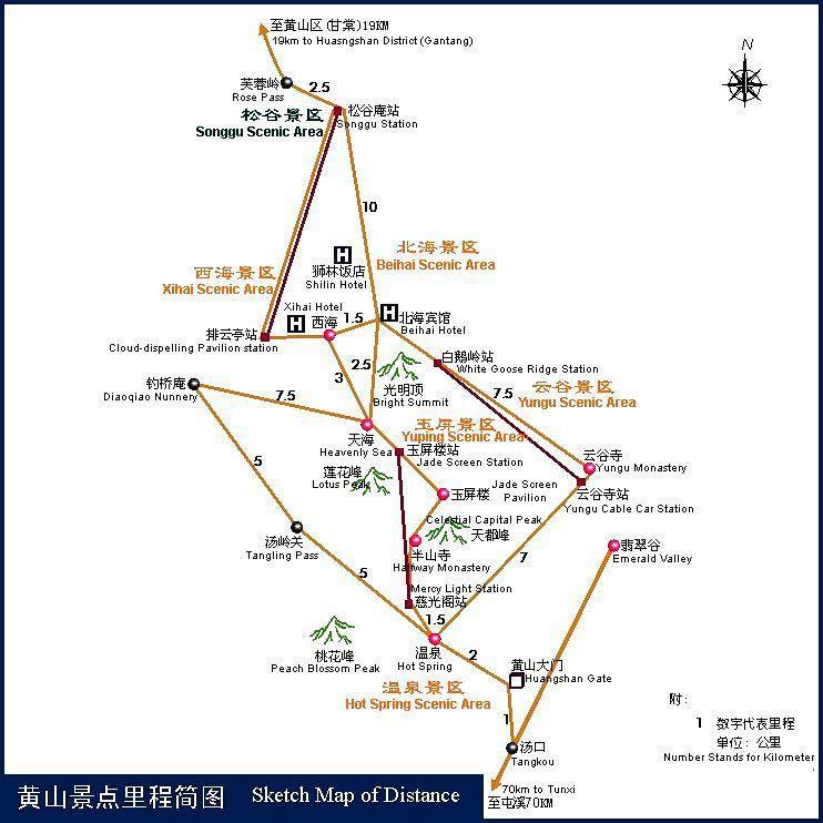 附:黄山风景区各景点里程距离